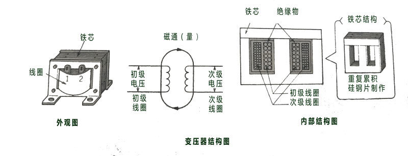 三相变压器组成结构图